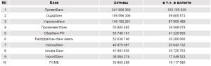 ТОП-10 найбільших банків України