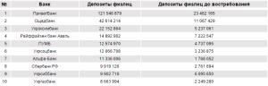 ТОП-10 рейтингу найбільших банків: депозити фізичних осіб