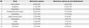 ТОП-10 найбільших банків за депозитами юридичних осіб