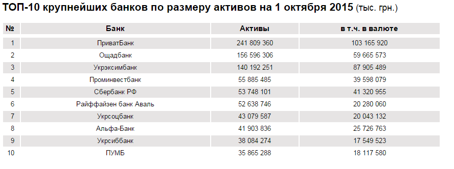 Топ найбільших банків по розміру активів