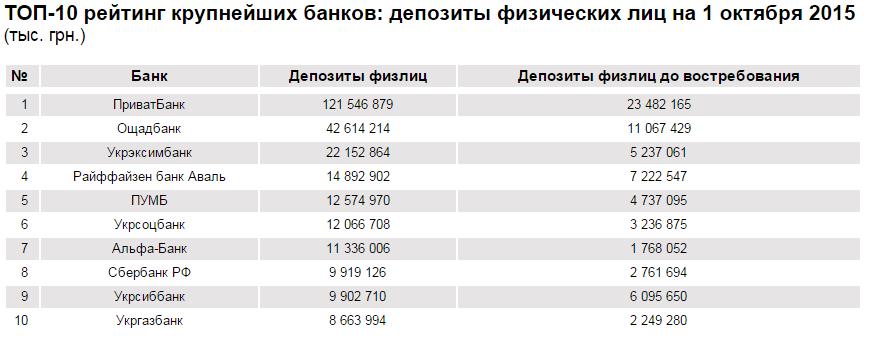 Топ найбільших банків: депозити фізичних особ