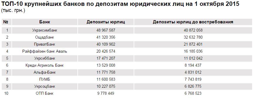 Топ найбільших банків: депозити юридичних особ