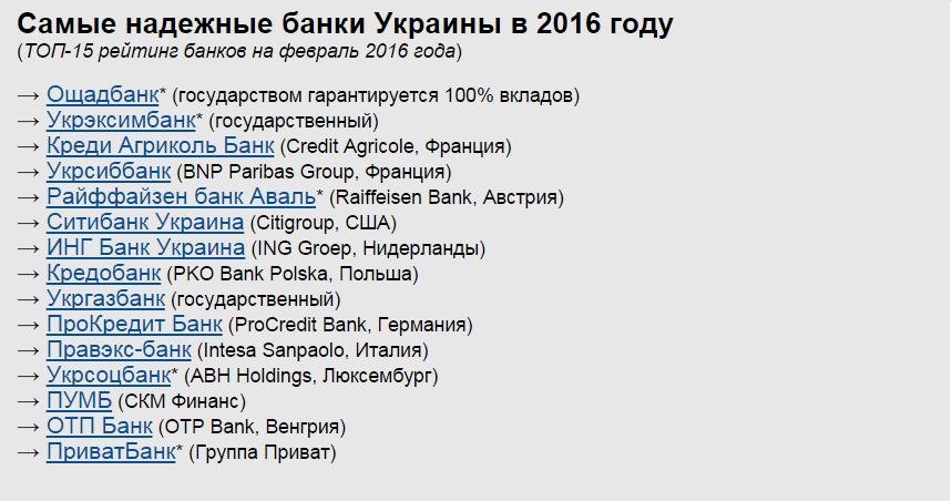 Рейтинг надійності банків